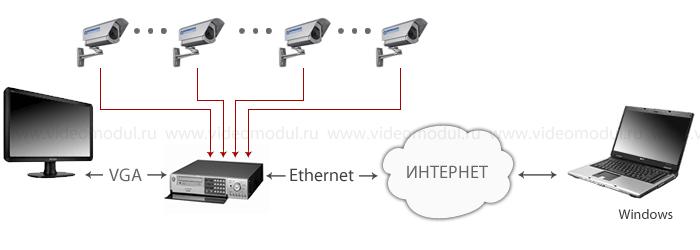 Установка видеонаблюдения на терминале