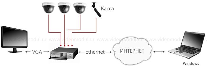 Установка видеонаблюдения в небольшом кафе или бистро